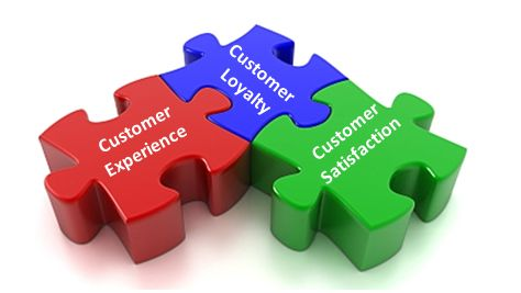 customer-satisfaction-experience-loyalty